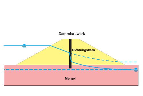 Geobit ingenieur gesellschaft mbh geotechnik for Ingenieur geotechnik